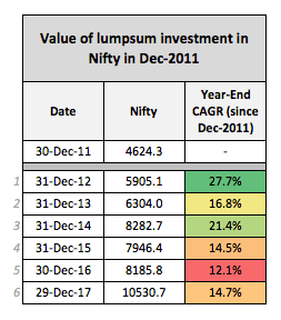 Nifty Investment returns 2011