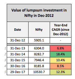 Nifty Investment returns 2012