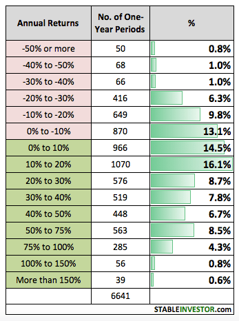 Nifty Annual Returns – Historical Analysis (Updated 2019