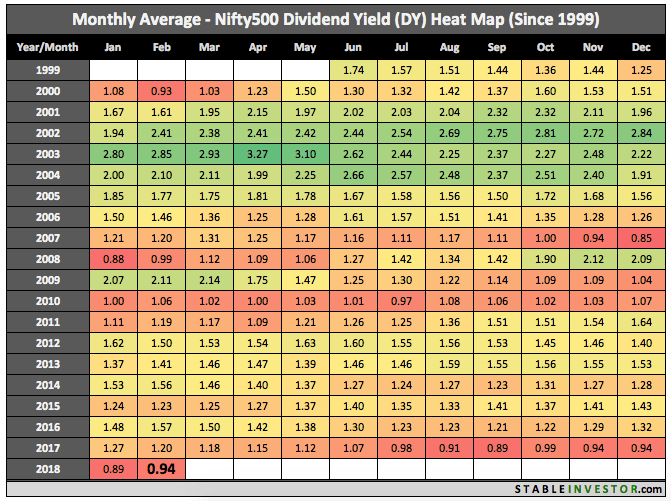Historical Nifty 500 Dividend Yield 2018 February