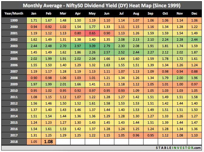 Historical Nifty Dividend Yield 2018 February