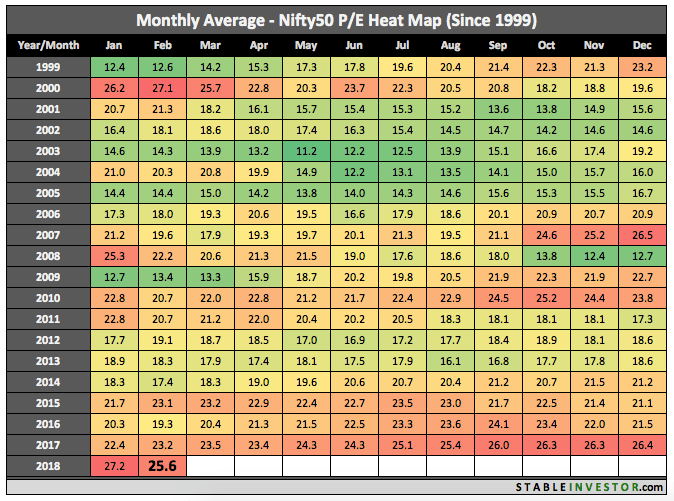 Historical Nifty PE 2018 February