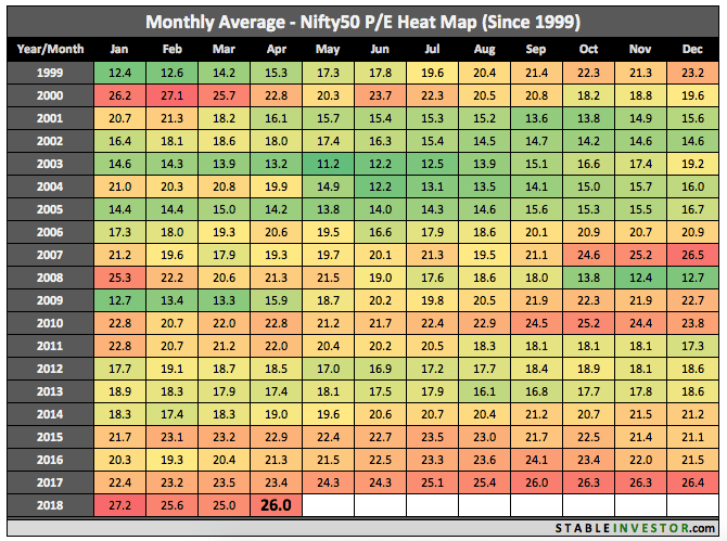 Historical Nifty PE 2018 April