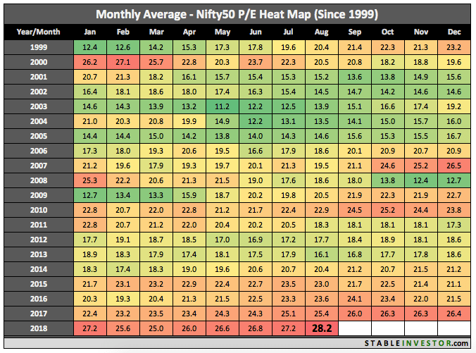 Historical Nifty PE 2018 August