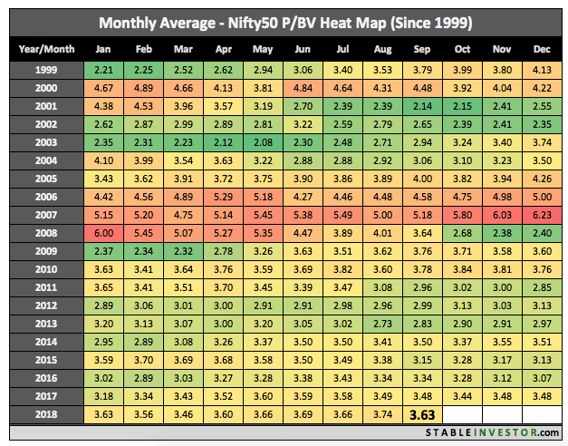 Historical Nifty Book Value 2018 September