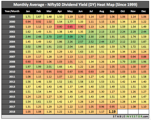 Historical Nifty Dividend Yield 2018 September