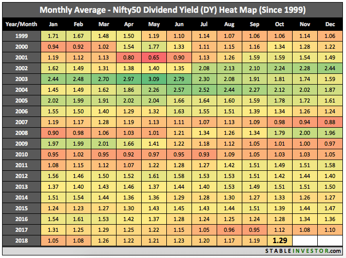 Historical Nifty Dividend Yield 2018 October