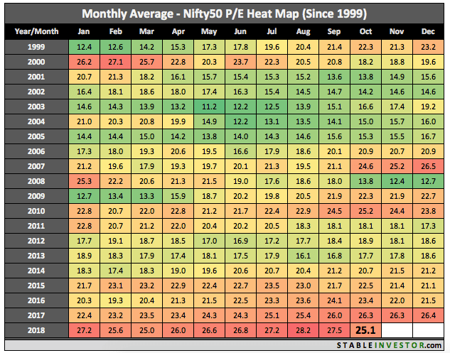 Historical Nifty PE 2018 October