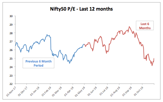Nifty 12 Month PE Trend October 2018