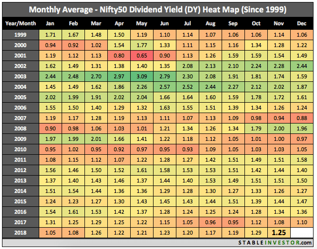 Historical Nifty Dividend Yield 2018 November