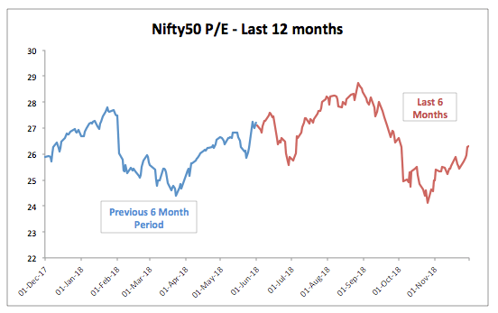 Nifty 12 Month PE Trend November 2018