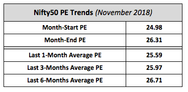 Nifty Average PE Trends November 2018