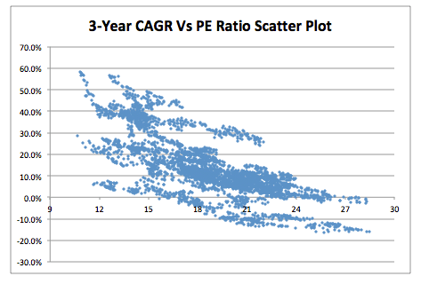 Nifty PE Return 3 Year Scatter