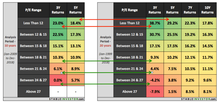 Nifty PE Return Analysis 3 & 5 Year (10 20 Year)