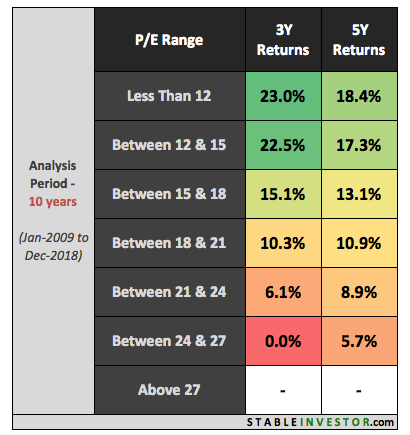 Nifty PE Return Analysis 3 & 5 Year (10 Year)
