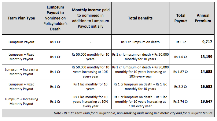 Types Term Insurance Plans India Premiums