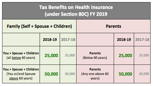 Health Insurance tax benefits Sec 80D 2019 2020