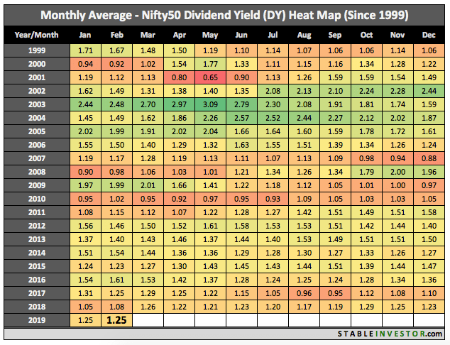 Historical Nifty Dividend Yield 2019 February