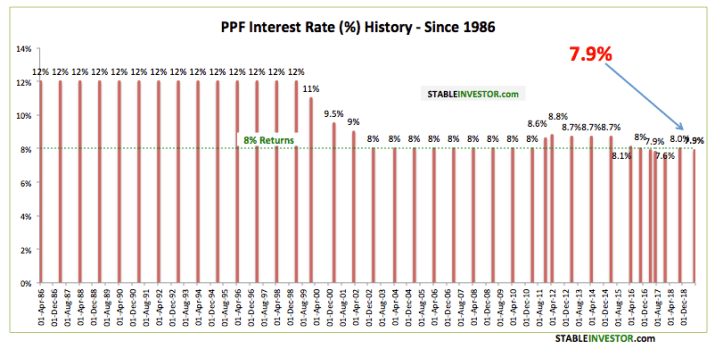 PPF Interest Rate History 2018 2019 India