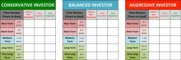 Different Investor Risk Profile Portfolios