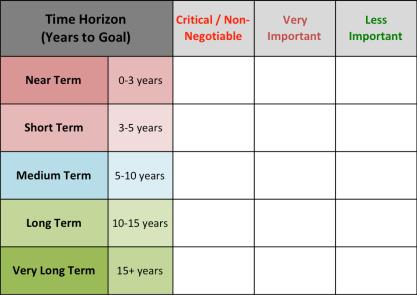 Financial Goal Timelines