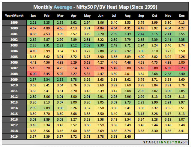 Historical Nifty Book Value 2019 August