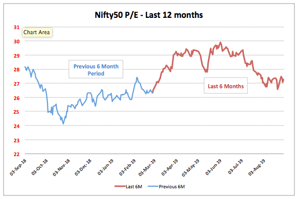 Nifty 12 Month PE Trend 2019 August