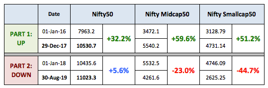 Nifty Equity Returns 2016 2019