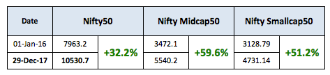 Nifty Good Returns 2016 2017