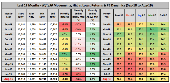 Nifty Price PE Trends 12 Months Sep 18 Aug 2019