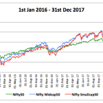 Nifty Returns 2016 2017