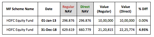 Regular Direct NAV Difference Lumpsum