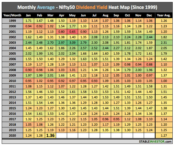 Nifty Dividend Yield 2020 March