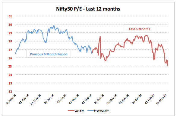 Nifty 12 Month PE Trend 2020 March