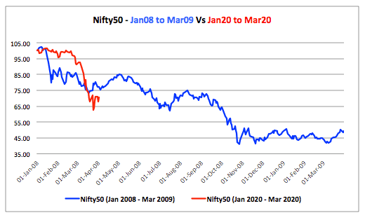 Nifty 2008 Vs 2020