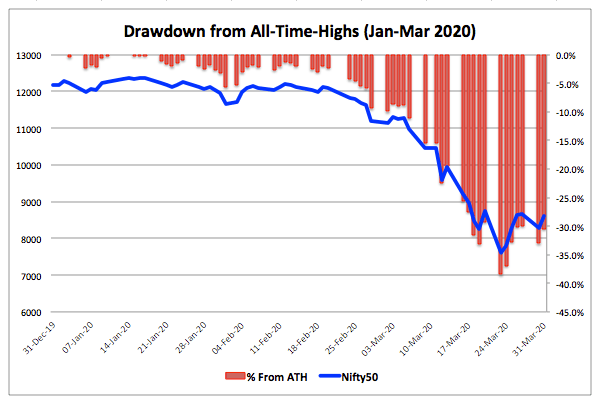 Nifty Drawdowns 2020