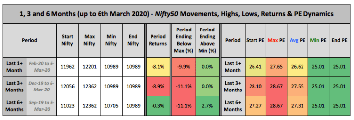 Nifty Price PE 1 3 6 Month Trends March 2020