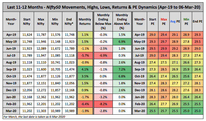 Nifty Price PE Trends 12 Months March 2020
