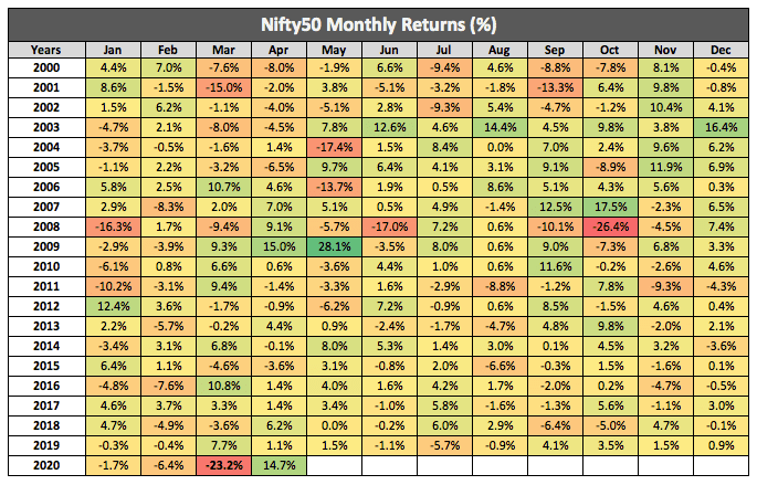 Nifty Monthly Returns 2020 April
