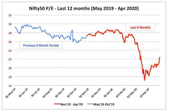 Nifty PE May 2019 Apr 2020