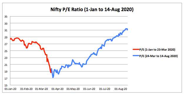 Nifty PE Ratio 2020 August