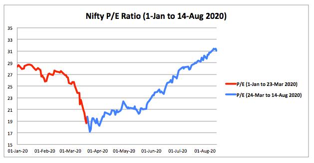 Nifty PE Ratio 2020 August