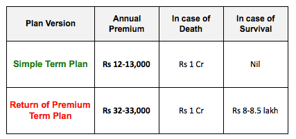 Term Plan vs Return of premium plan