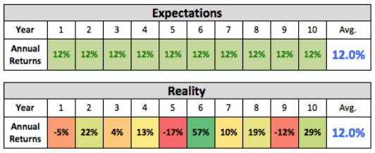 Average vs Actual returns