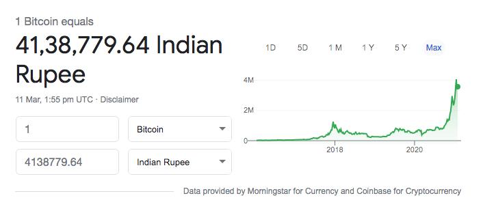 Bitcoin price India 2021