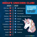 Indian unicorn startups