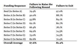 Startup funding round failure
