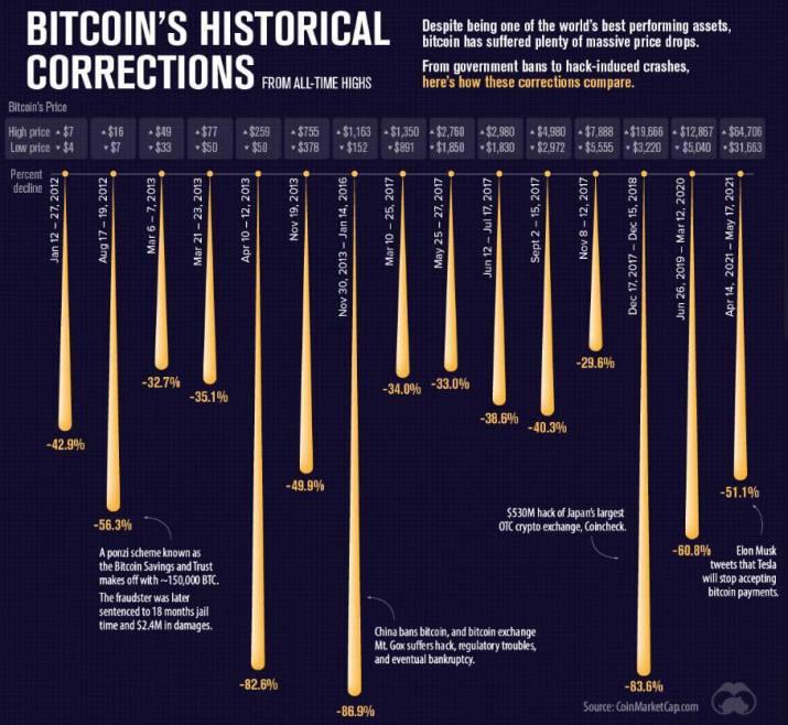 Bitcoin fall 80%