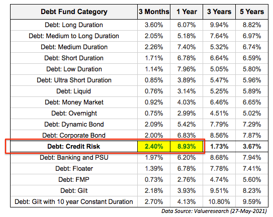 Credit risk funds 1 year return