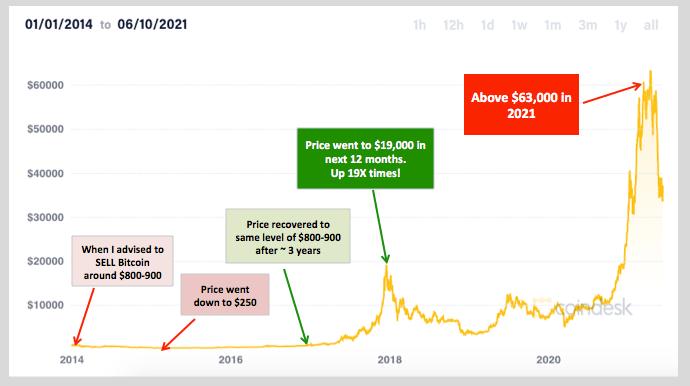 Bitcoin 2014 to 2021